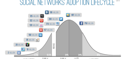 social media adoption cycle
