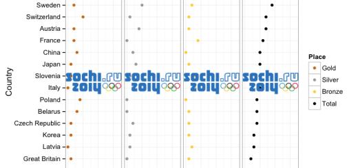 ggplot2 r chart