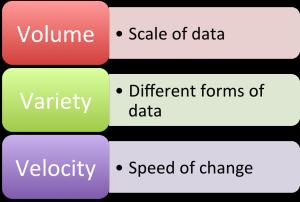 Big Data and Customers