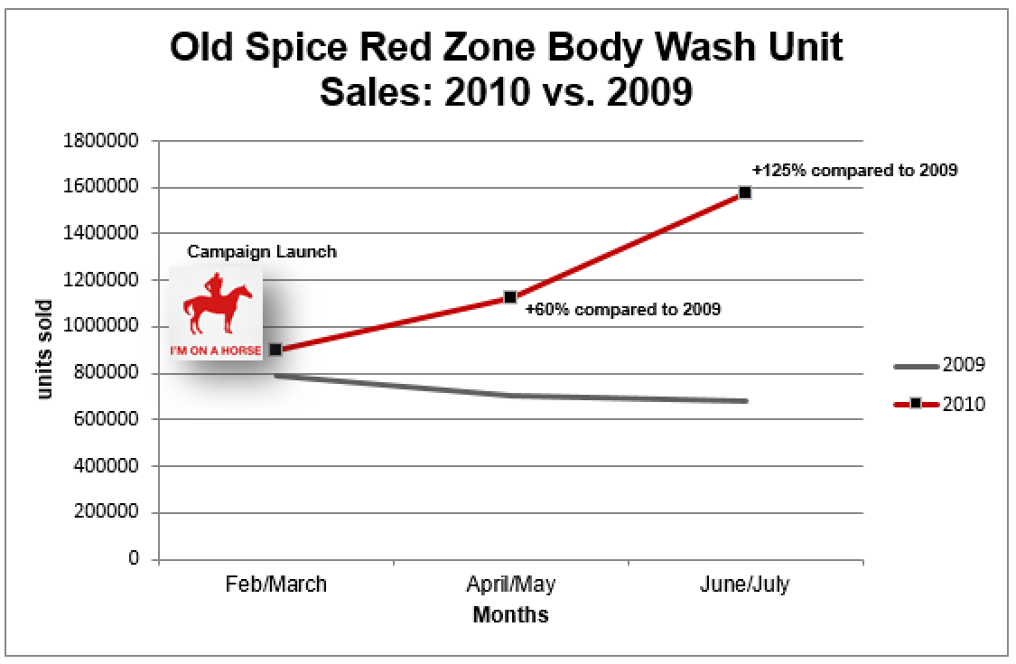 analysis of 2010 old spice campaign With this campaign, procter & gamble, old spice's parent company,  2010,  almost two months after old spice ambushed twitter, the old.